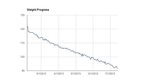 keto diet weight loss progress since february