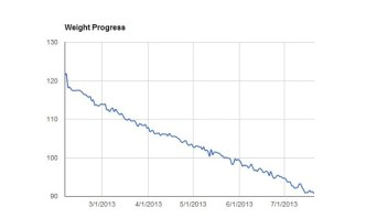 weight loss july week 3 progress